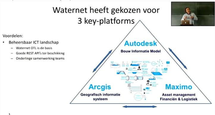 Trends En Werkende Aanpak-3-GIS en BIM bij Waternet