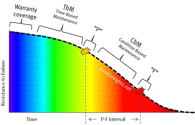 P-F-Interval_TbM_and_CbM-asset-insights